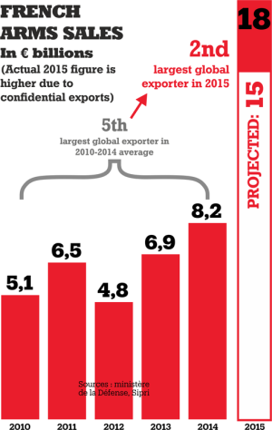 2010-2015_FR_arms_exports