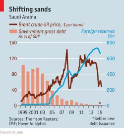COprice-KSA_debt-economist_08-15