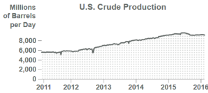 Oil_crude_production_Feb_2016