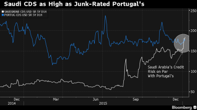 Saudi Debt Risk on Par With Junk-Rated Portugal as Oil Slides - Bloomberg Business