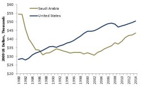 Saudi+per+Capital+GDP+1980-2014